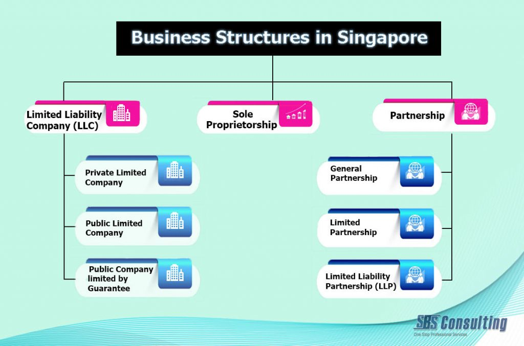 business structures Business structures range from informal sole proprietorships to complex  corporations with publicly traded stock this site provides a brief overview of the  most.