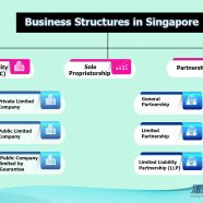 Company Incorporation Singapore: Selecting Right Business Structure