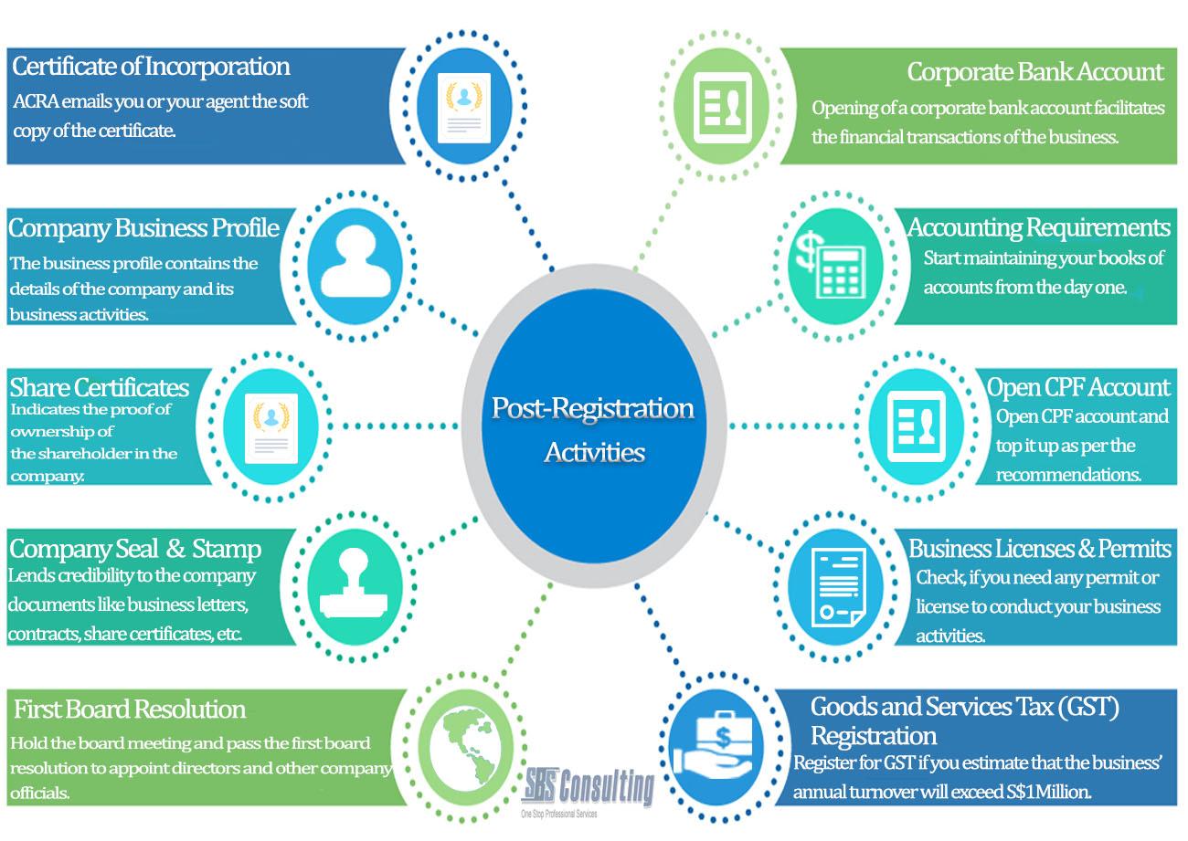 Post-Registration Activities