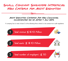 Small Company : The Changed Concept for Audit Exemption