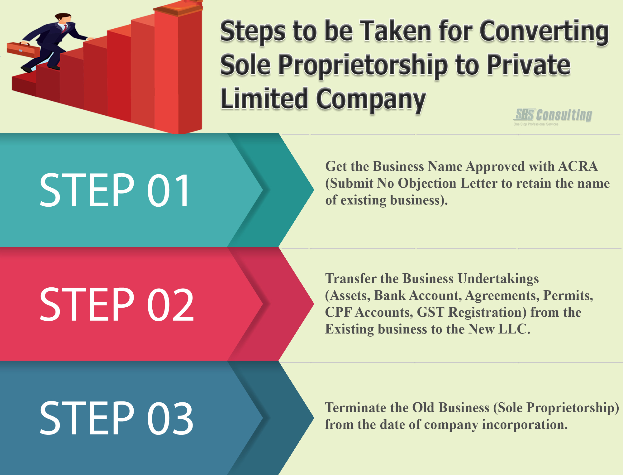 Convert Your Sole Proprietorship Llp To Pte Ltd In Singapore