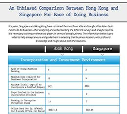 An Unbiased Comparison Between Hong Kong and Singapore For Ease of Doing Business