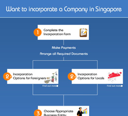 Want to incorporate a Company in Singapore